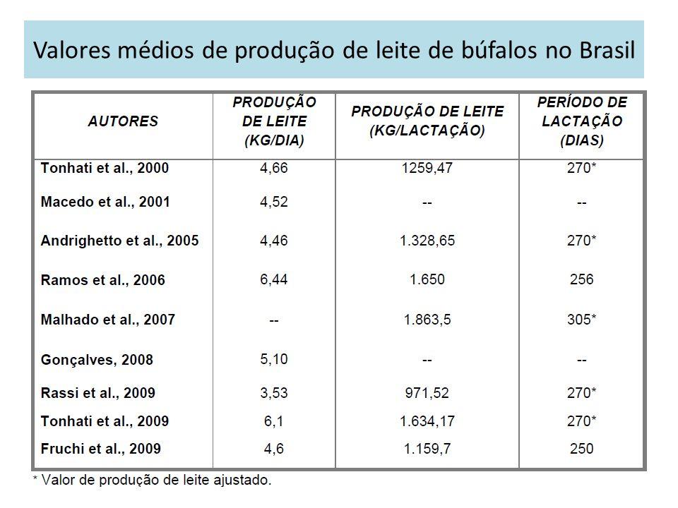 Valores médios de produção de leite de búfalos no Brasil