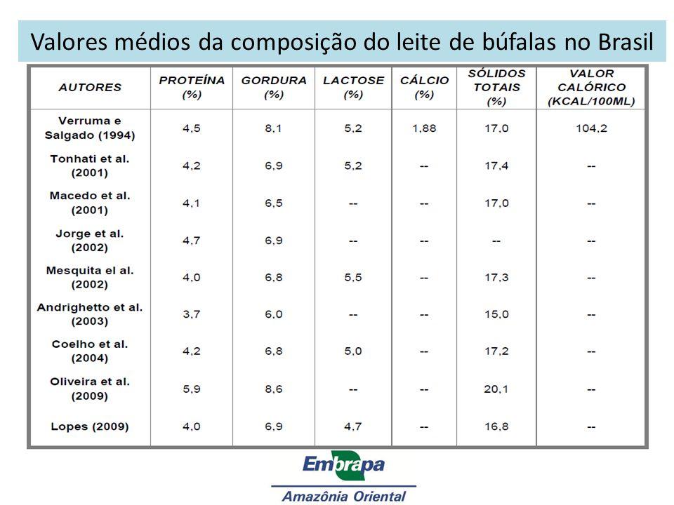 Cálcio mg/kg Fósforo mg/kg Bubalino0,180,12-0,13 Bovino0,120,10-0,20 FAO (1997) apresenta os seguintes valores comparativos no tocante às porcentagens de cálcio e fósforo no leite: Constituintes e Características Físico-químicas do Leite de Búfala