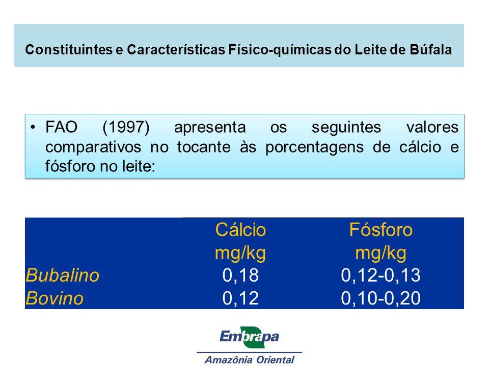 Cálcio mg/kg Fósforo mg/kg Bubalino0,180,12-0,13 Bovino0,120,10-0,20 FAO (1997) apresenta os seguintes valores comparativos no tocante às porcentagens