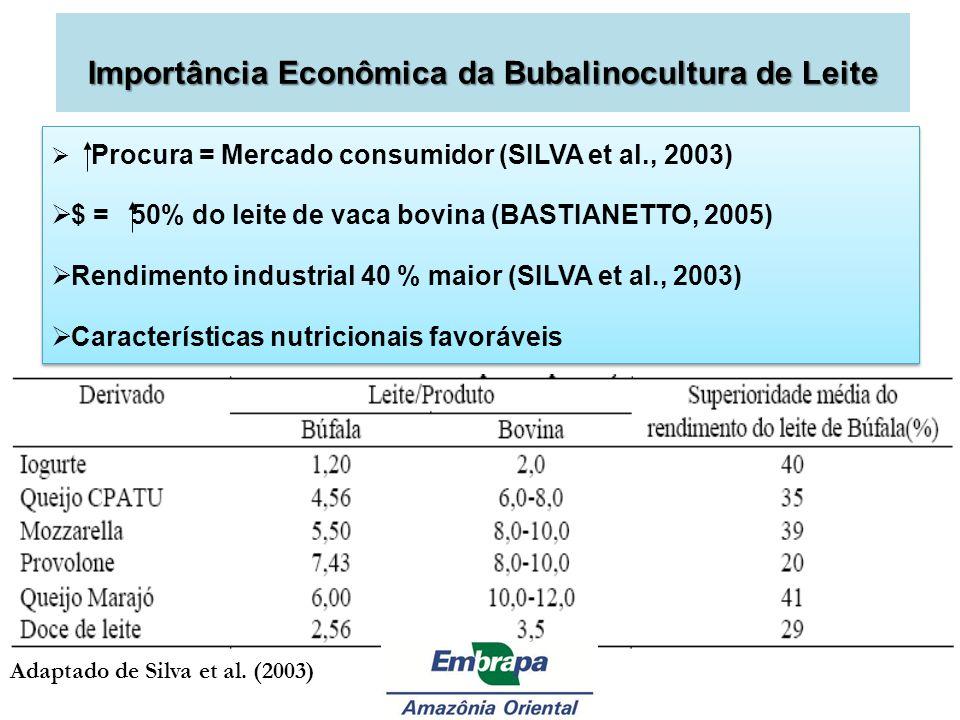 Importância Econômica da Bubalinocultura de Leite Procura = Mercado consumidor (SILVA et al., 2003) $ = 50% do leite de vaca bovina (BASTIANETTO, 2005
