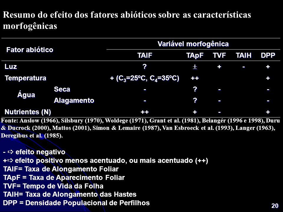 20 Fonte: Anslow (1966), Silsbury (1970), Woldege (1971), Grant et al. (1981), Belangér (1996 e 1998), Duru & Ducrock (2000), Mattos (2001), Simon & L