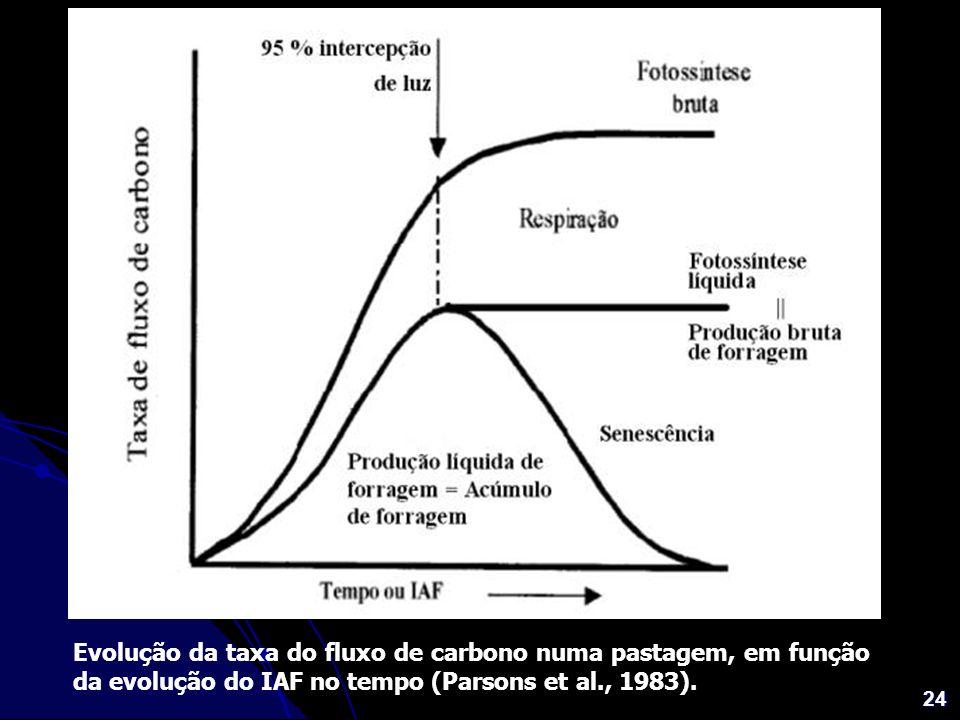 24 Evolução da taxa do fluxo de carbono numa pastagem, em função da evolução do IAF no tempo (Parsons et al., 1983).