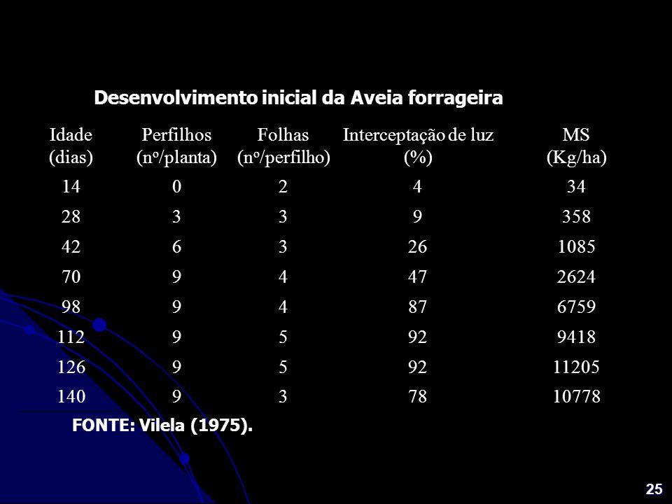 25 FONTE: Vilela (1975). Idade (dias) Perfilhos (n o /planta) Folhas (n o /perfilho) Interceptação de luz (%) MS (Kg/ha) 1402434 28339358 4263261085 7