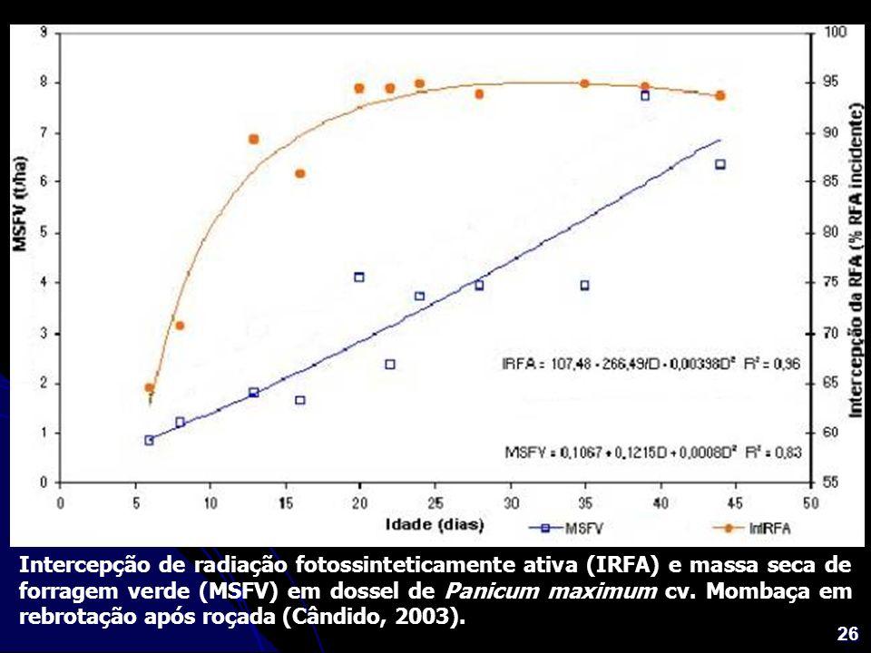 26 Intercepção de radiação fotossinteticamente ativa (IRFA) e massa seca de forragem verde (MSFV) em dossel de Panicum maximum cv. Mombaça em rebrotaç