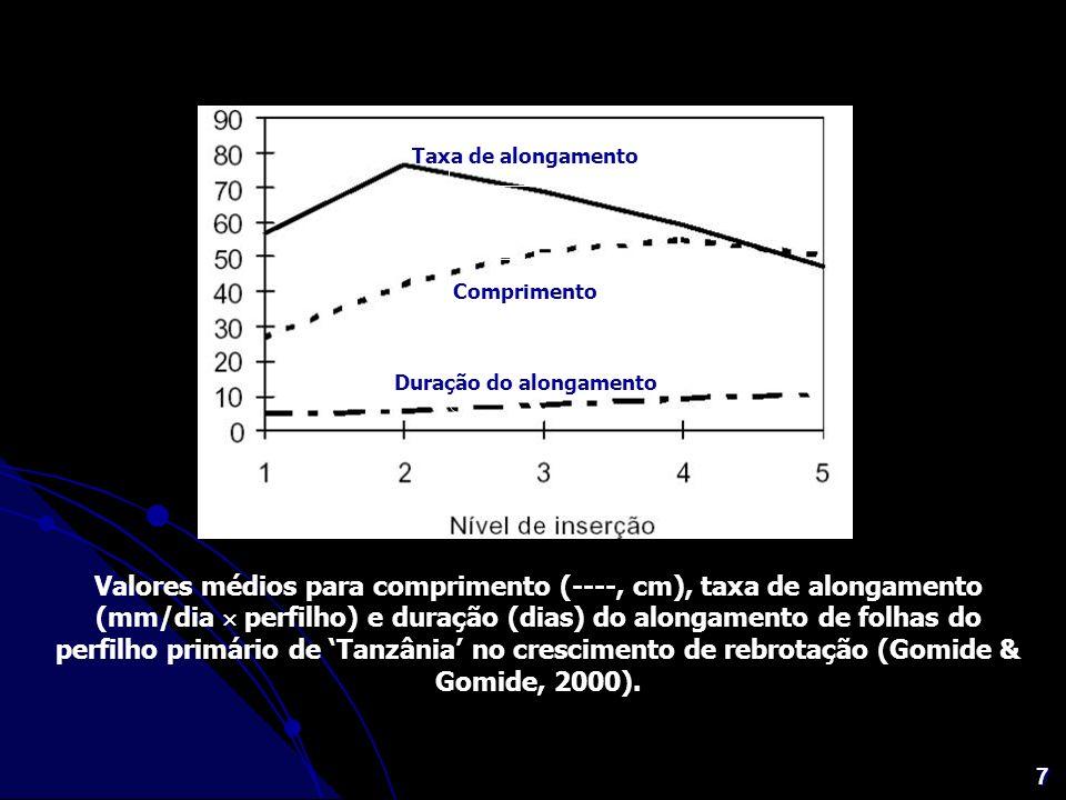 7 Valores médios para comprimento (----, cm), taxa de alongamento (mm/dia perfilho) e duração (dias) do alongamento de folhas do perfilho primário de