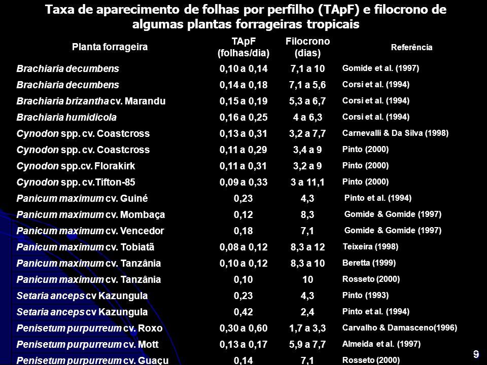 9 Taxa de aparecimento de folhas por perfilho (TApF) e filocrono de algumas plantas forrageiras tropicais Planta forrageira TApF (folhas/dia) Filocron