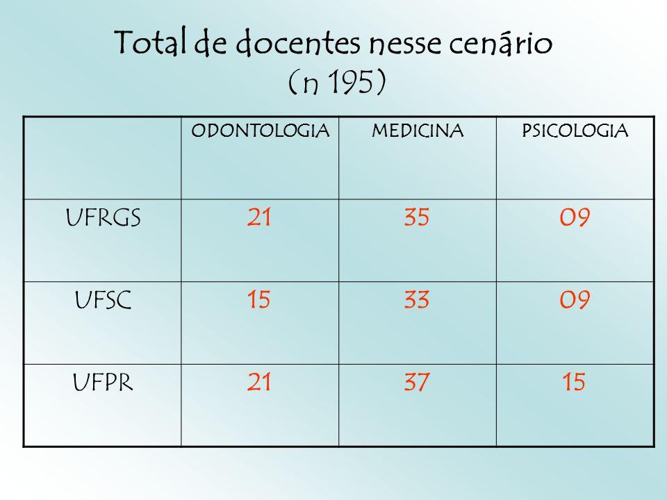 Total de docentes nesse cenário (n 195) ODONTOLOGIAMEDICINAPSICOLOGIA UFRGS213509 UFSC153309 UFPR213715
