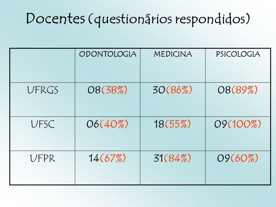 Docentes (questionários respondidos) ODONTOLOGIAMEDICINAPSICOLOGIA UFRGS08(38%)30(86%)08(89%) UFSC06(40%)18(55%)09(100%) UFPR14(67%)31(84%)09(60%)