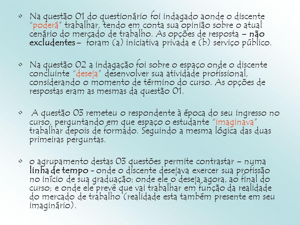 Na questão 01 do questionário foi indagado aonde o discentepoderá trabalhar, tendo em conta sua opinião sobre o atual cenário do mercado de trabalho.