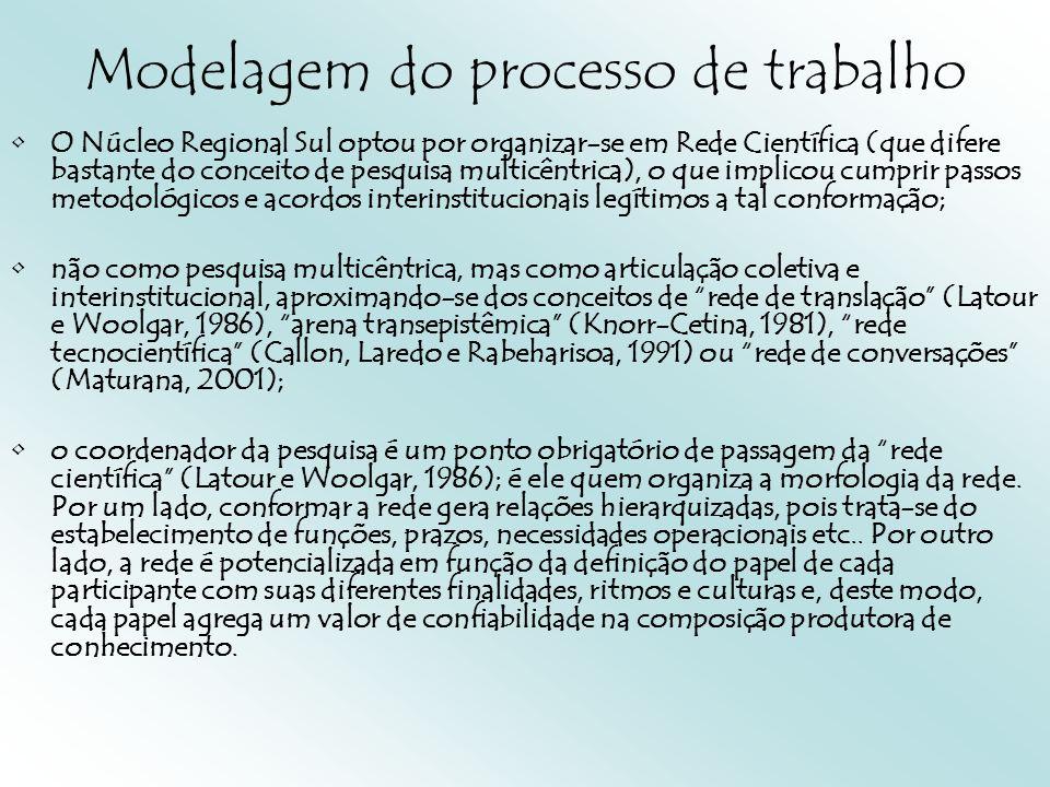 Modelagem do processo de trabalho O Núcleo Regional Sul optou por organizar-se em Rede Científica (que difere bastante do conceito de pesquisa multicêntrica), o que implicou cumprir passos metodológicos e acordos interinstitucionais legítimos a tal conformação; não como pesquisa multicêntrica, mas como articulação coletiva e interinstitucional, aproximando-se dos conceitos de rede de translação (Latour e Woolgar, 1986), arena transepistêmica (Knorr-Cetina, 1981), rede tecnocientífica (Callon, Laredo e Rabeharisoa, 1991) ou rede de conversações (Maturana, 2001); o coordenador da pesquisa é um ponto obrigatório de passagem da rede científica (Latour e Woolgar, 1986); é ele quem organiza a morfologia da rede.