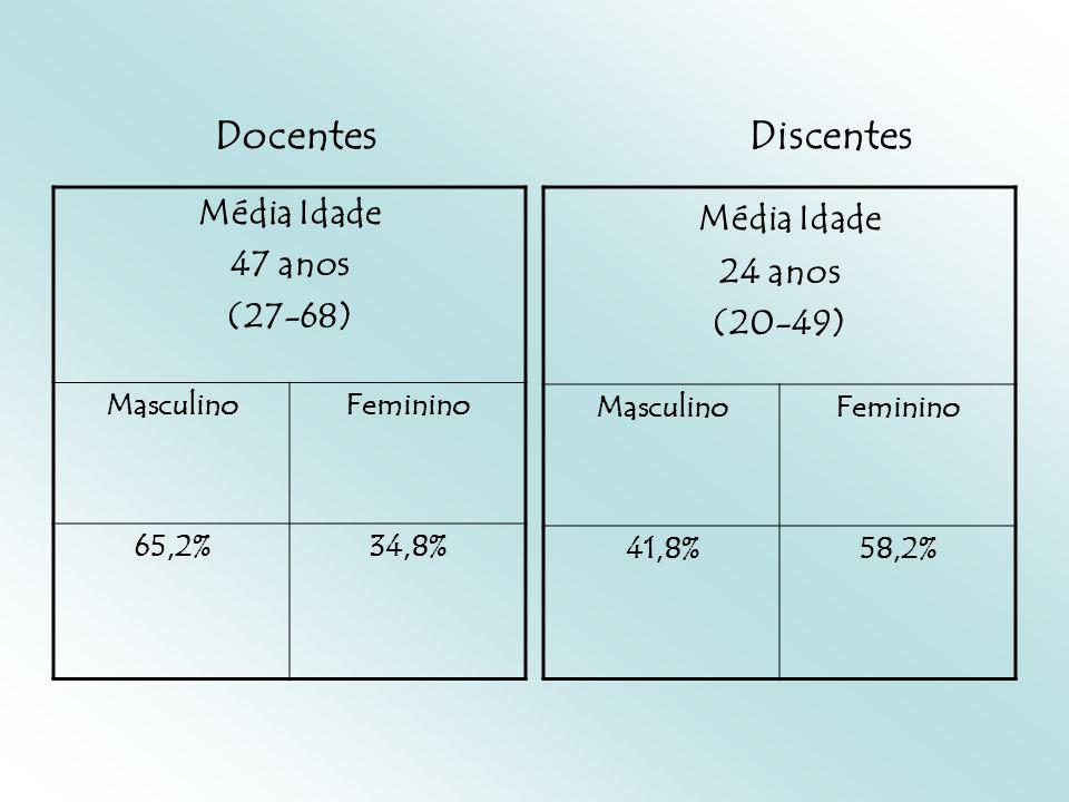 Média Idade 47 anos (27-68) MasculinoFeminino 65,2%34,8% Média Idade 24 anos (20-49) MasculinoFeminino 41,8%58,2% Docentes Discentes