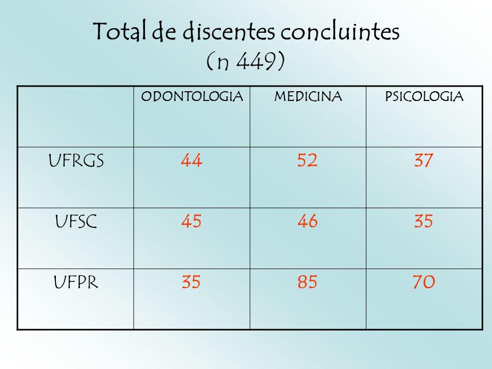 Discentes (questionários respondidos) ODONTOLOGIAMEDICINAPSICOLOGIA UFRGS21(48%)46(89%)20(54%) UFSC18(40%)23(50%)20(57%) UFPR27(77%)40(47%)49(70%)