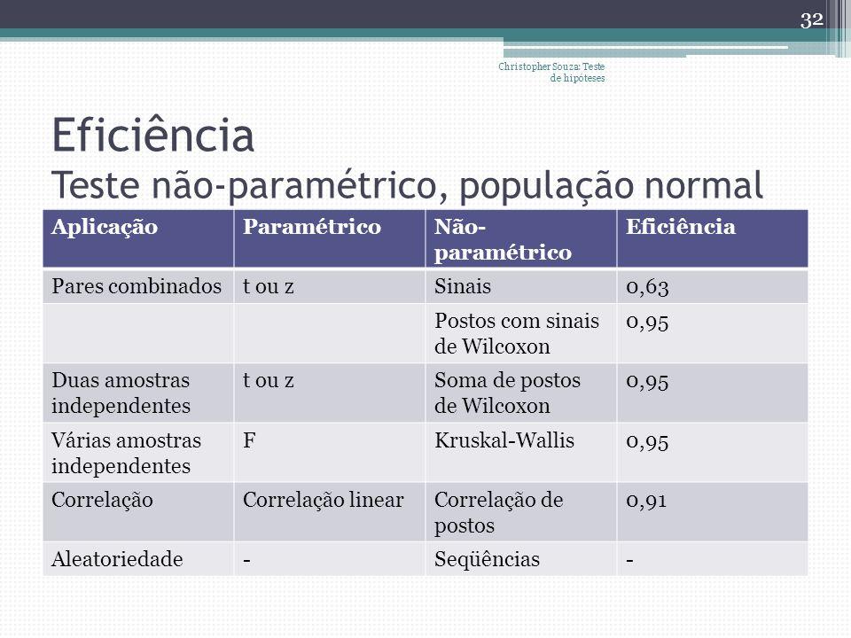 Eficiência Teste não-paramétrico, população normal AplicaçãoParamétricoNão- paramétrico Eficiência Pares combinadost ou zSinais0,63 Postos com sinais