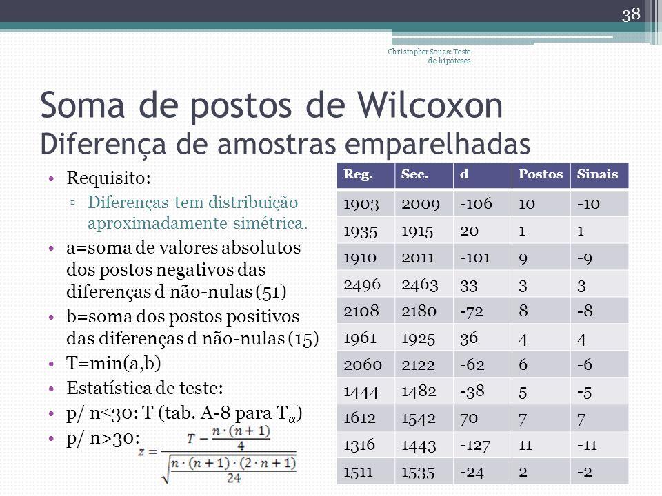 Soma de postos de Wilcoxon Diferença de amostras emparelhadas Requisito: Diferenças tem distribuição aproximadamente simétrica. a=soma de valores abso