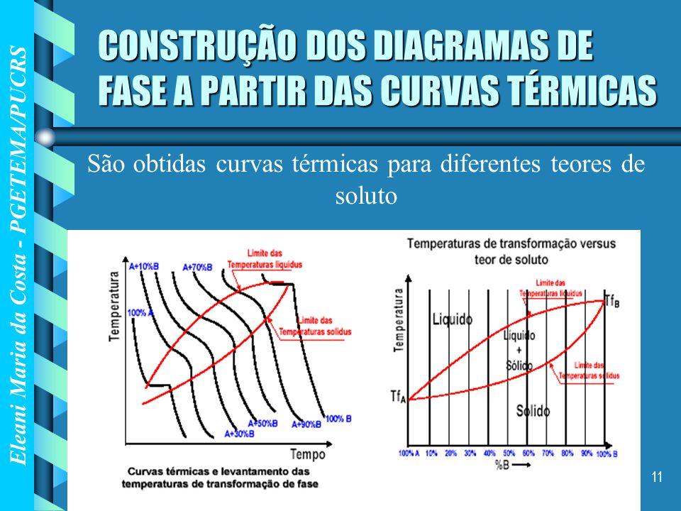 Eleani Maria da Costa - PGETEMA/PUCRS 11 CONSTRUÇÃO DOS DIAGRAMAS DE FASE A PARTIR DAS CURVAS TÉRMICAS São obtidas curvas térmicas para diferentes teo