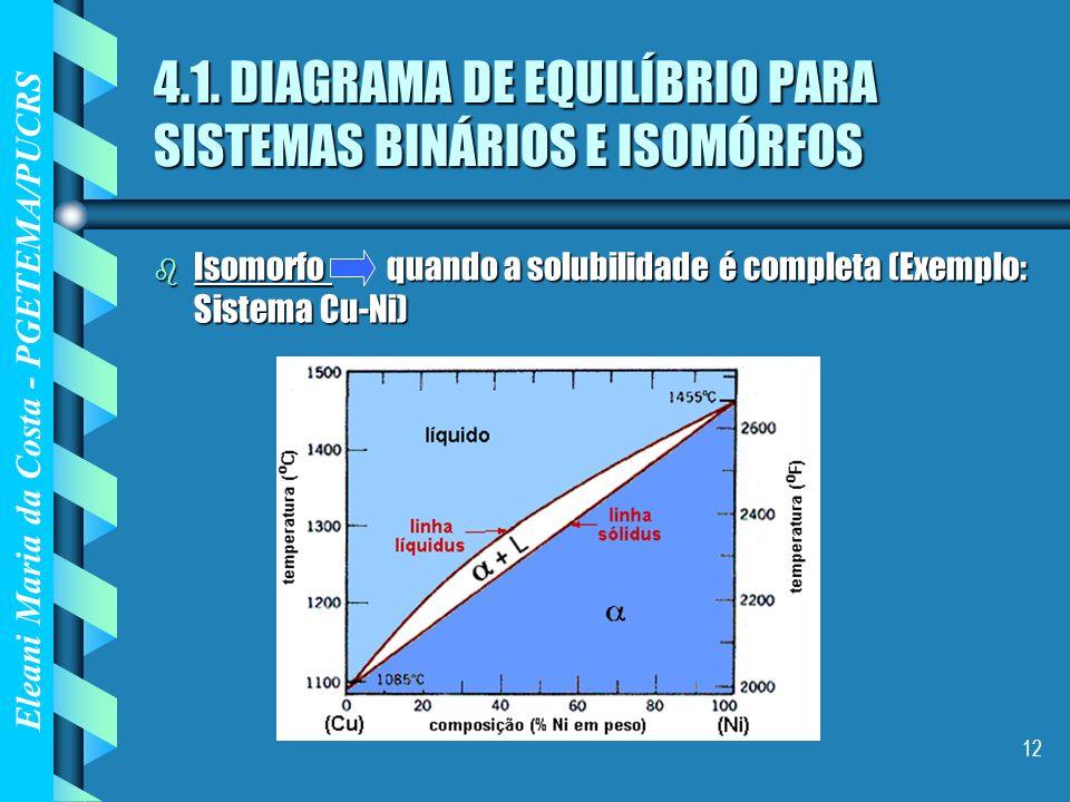 Eleani Maria da Costa - PGETEMA/PUCRS 12 4.1. DIAGRAMA DE EQUILÍBRIO PARA SISTEMAS BINÁRIOS E ISOMÓRFOS b Isomorfo quando a solubilidade é completa (E