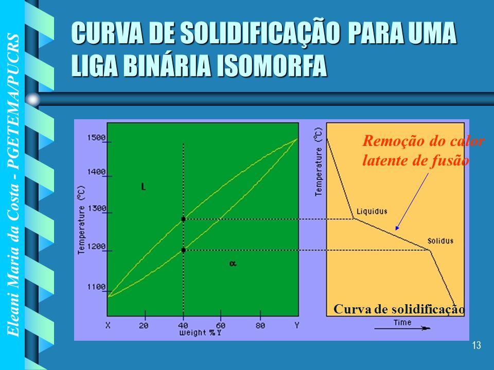 Eleani Maria da Costa - PGETEMA/PUCRS 13 CURVA DE SOLIDIFICAÇÃO PARA UMA LIGA BINÁRIA ISOMORFA Remoção do calor latente de fusão Curva de solidificaçã