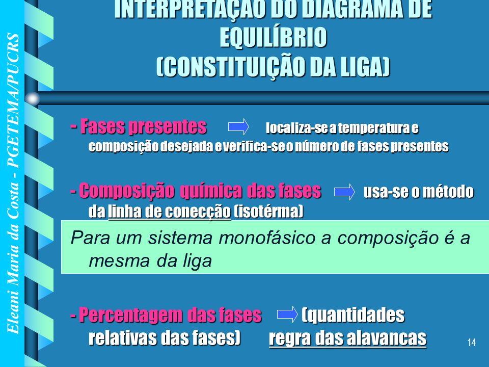 Eleani Maria da Costa - PGETEMA/PUCRS 14 INTERPRETAÇÃO DO DIAGRAMA DE EQUILÍBRIO (CONSTITUIÇÃO DA LIGA) - Fases presentes localiza-se a temperatura e