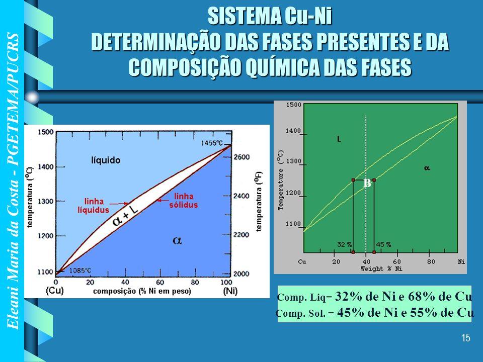 Eleani Maria da Costa - PGETEMA/PUCRS 15 SISTEMA Cu-Ni DETERMINAÇÃO DAS FASES PRESENTES E DA COMPOSIÇÃO QUÍMICA DAS FASES Comp. Liq= 32% de Ni e 68% d