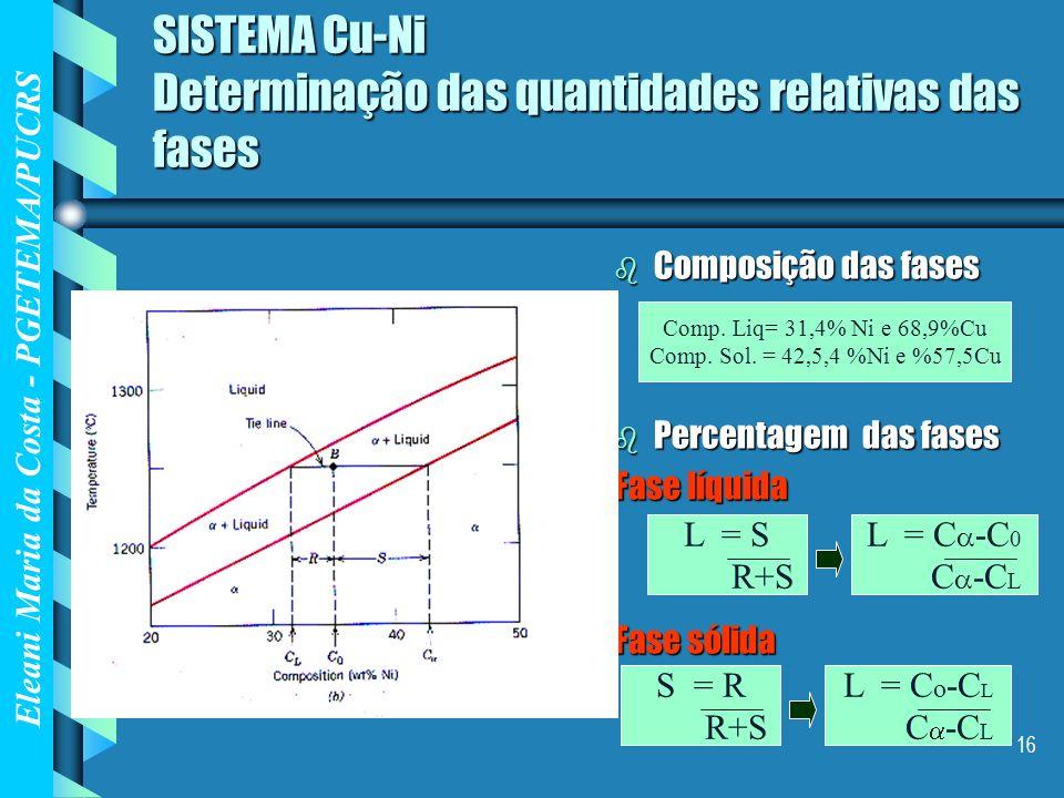 Eleani Maria da Costa - PGETEMA/PUCRS 16 SISTEMA Cu-Ni Determinação das quantidades relativas das fases b Composição das fases b Percentagem das fases