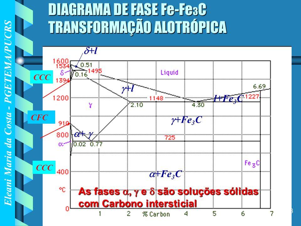 Eleani Maria da Costa - PGETEMA/PUCRS 33 DIAGRAMA DE FASE Fe-Fe 3 C TRANSFORMAÇÃO ALOTRÓPICA +Fe 3 C +l l+Fe 3 C +Fe 3 C CCC CFC CCC + +l As fases, e
