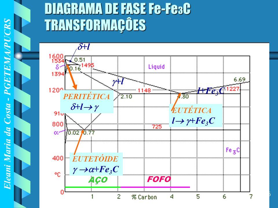 Eleani Maria da Costa - PGETEMA/PUCRS 35 DIAGRAMA DE FASE Fe-Fe 3 C TRANSFORMAÇÔES +l l+Fe 3 C +l PERITÉTICA +l EUTÉTICA l +Fe 3 C EUTETÓIDE +Fe 3 C A