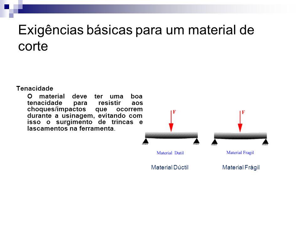 Exigências básicas para um material de corte Tenacidade O material deve ter uma boa tenacidade para resistir aos choques/impactos que ocorrem durante