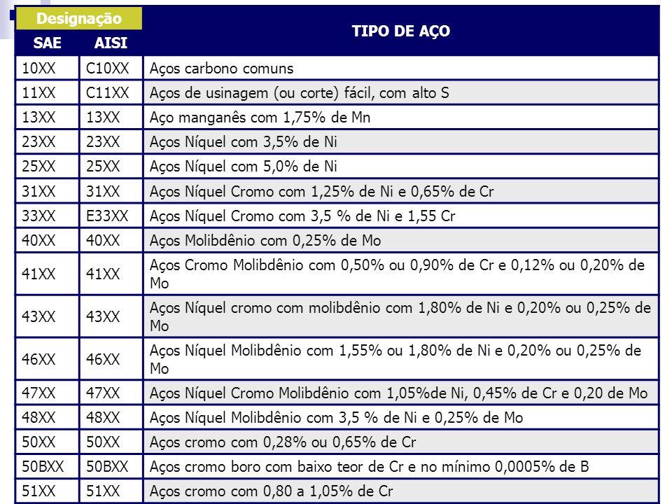 Designação TIPO DE AÇO SAEAISI 10XXC10XXAços carbono comuns 11XXC11XXAços de usinagem (ou corte) fácil, com alto S 13XX Aço manganês com 1,75% de Mn 2