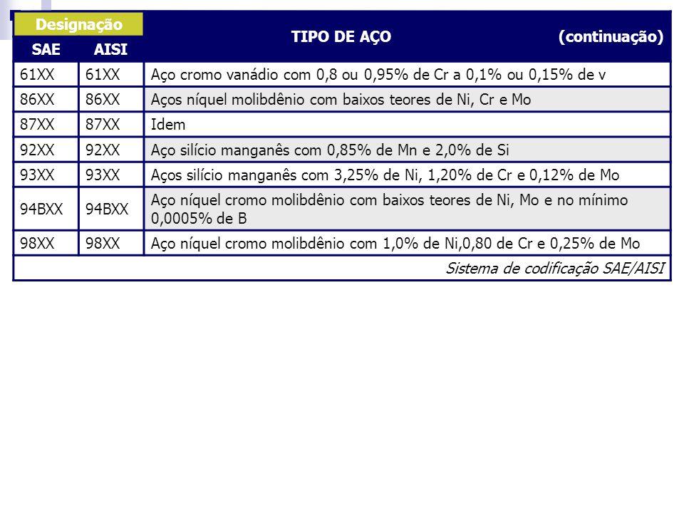 Designação TIPO DE AÇO (continuação) SAEAISI 61XX Aço cromo vanádio com 0,8 ou 0,95% de Cr a 0,1% ou 0,15% de v 86XX Aços níquel molibdênio com baixos