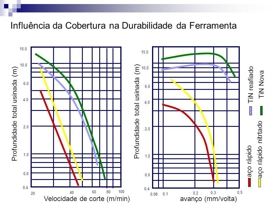 Profundidade total usinada (m) 20 40 60 80 100 0,4 0,6 1,0 2,0 4,0 6,0 10,0 15,0 Velocidade de corte (m/min) Influência da Cobertura na Durabilidade d