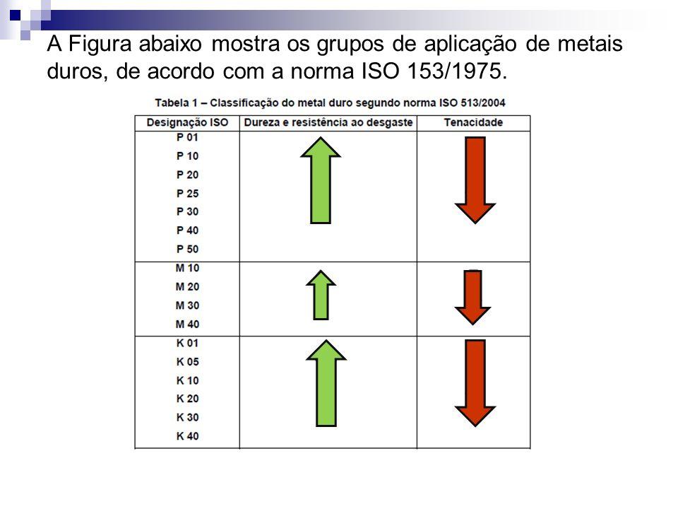A Figura abaixo mostra os grupos de aplicação de metais duros, de acordo com a norma ISO 153/1975.