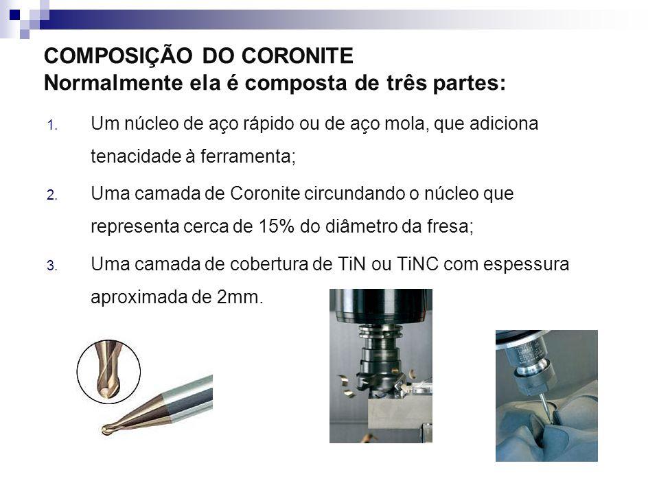 COMPOSIÇÃO DO CORONITE Normalmente ela é composta de três partes: 1. Um núcleo de aço rápido ou de aço mola, que adiciona tenacidade à ferramenta; 2.