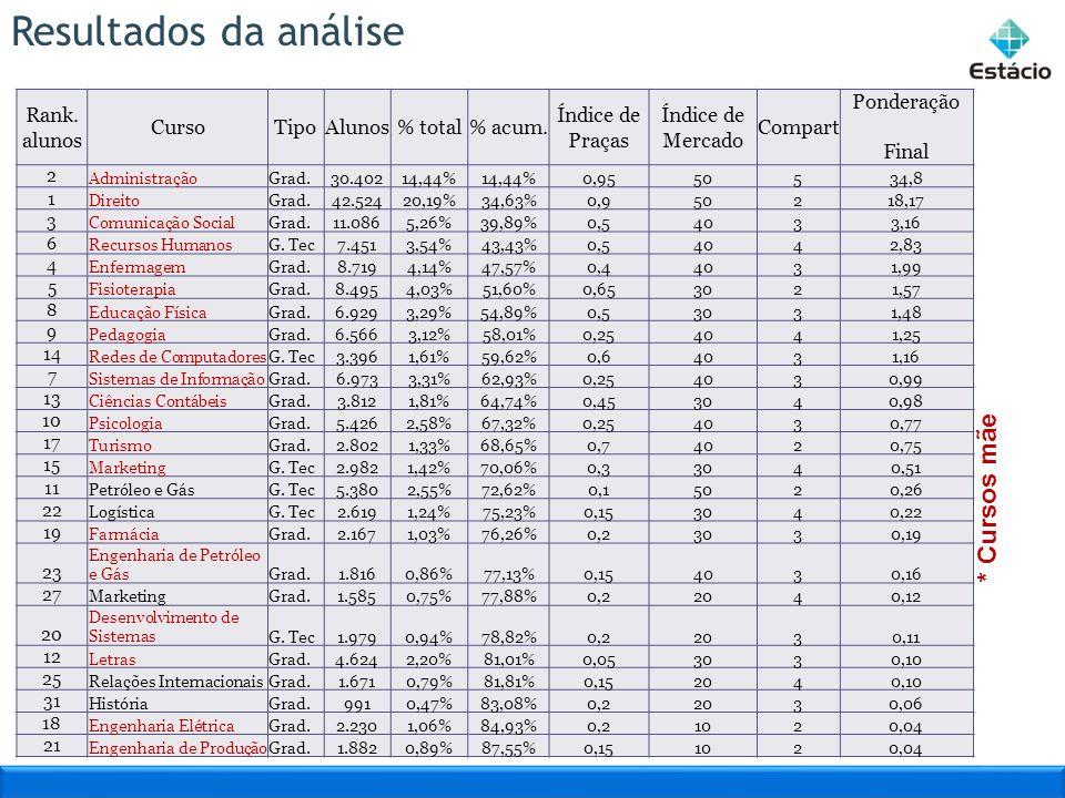Resultados da análise Rank. alunos CursoTipoAlunos% total% acum. Índice de Praças Índice de Mercado Compart Ponderação Final 2 AdministraçãoGrad.30.40