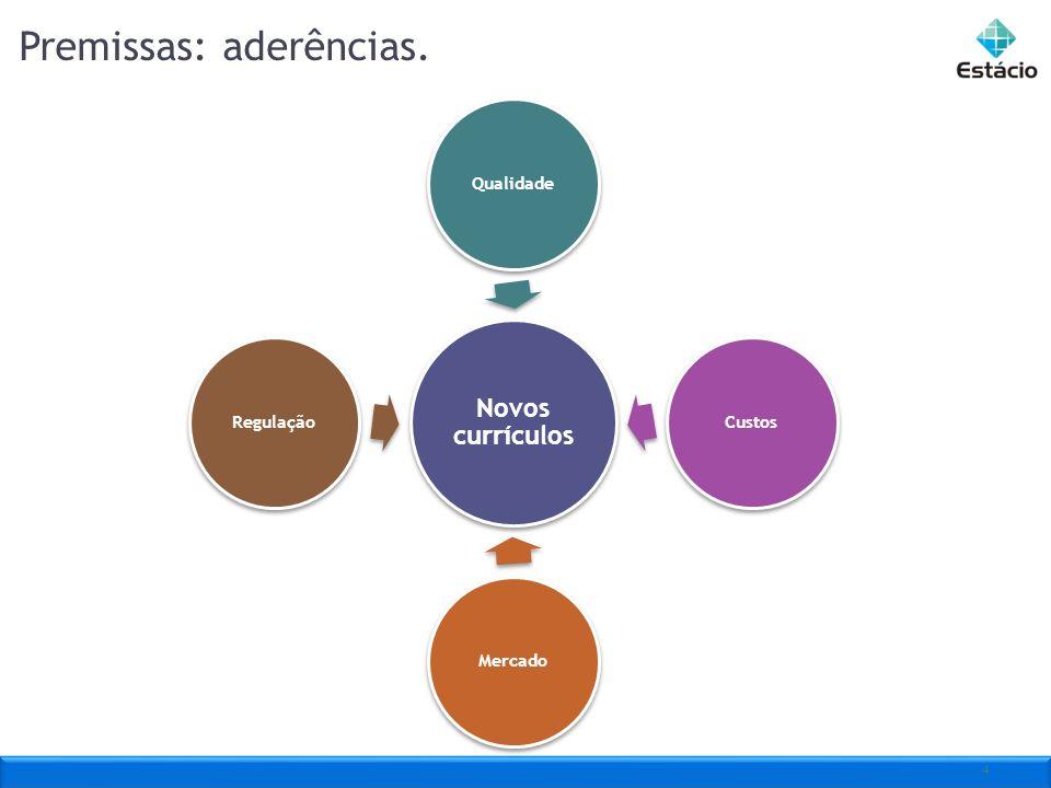4 Novos currículos QualidadeCustosMercadoRegulação Premissas: aderências.