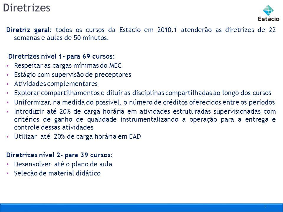 6 Diretrizes Diretriz geral: todos os cursos da Estácio em 2010.1 atenderão as diretrizes de 22 semanas e aulas de 50 minutos. Diretrizes nível 1- par