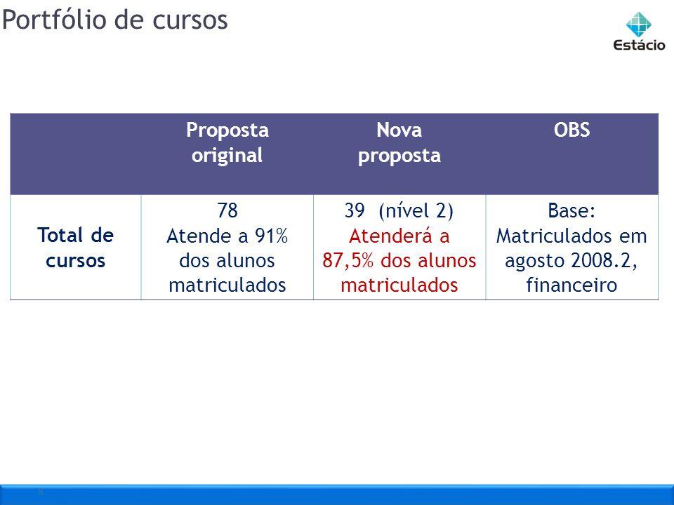 Portfólio de cursos 8 Proposta original Nova proposta OBS Total de cursos 78 Atende a 91% dos alunos matriculados 39 (nível 2) Atenderá a 87,5% dos al