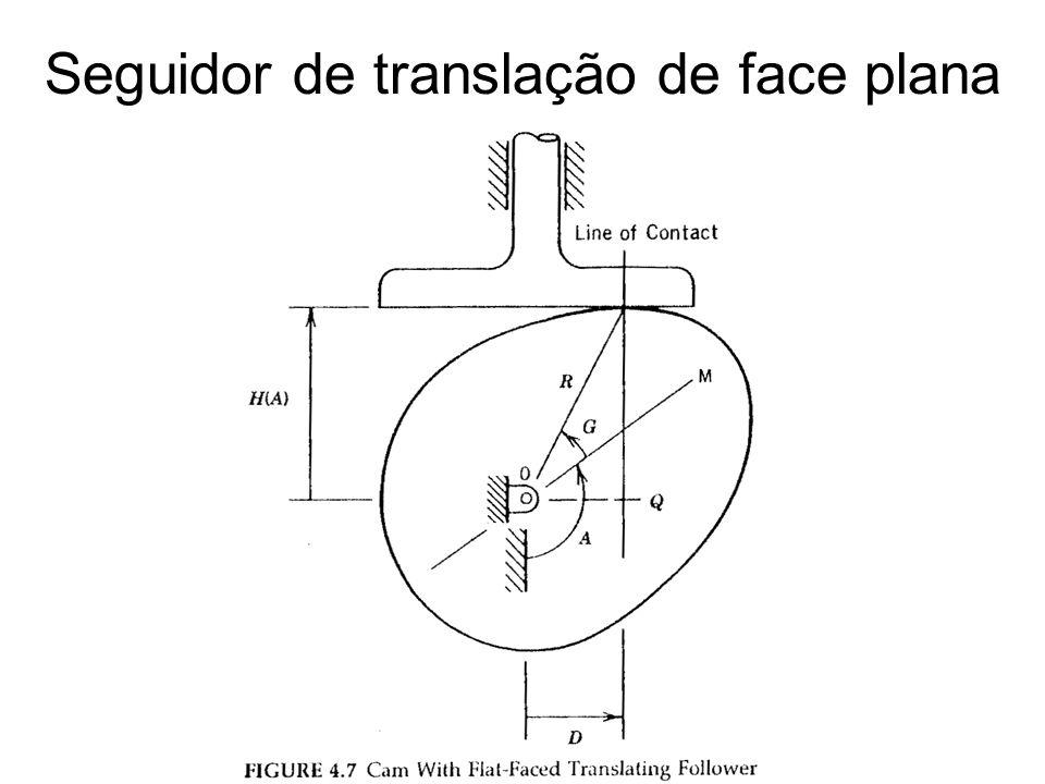 H(A) – posição do seguidor A – ângulo de posição da came (R,G) – coordenadas polares do ponto de contato da came co o seguidor D – distância do ponto de contato ao longo da face do seguidor Linha de Contato