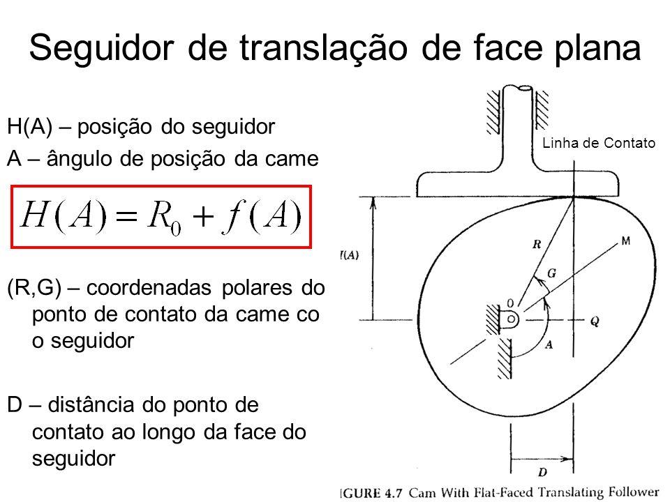 Seguidor de translação de face plana Condição de contato permanente Esta expressão permite calcular o comprimento da face do seguidor VfVf VcVc