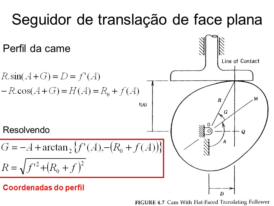Raio de curvatura no ponto de contato Raio de curvatura no círculo primitivo Raio de curvatura no perfil da came