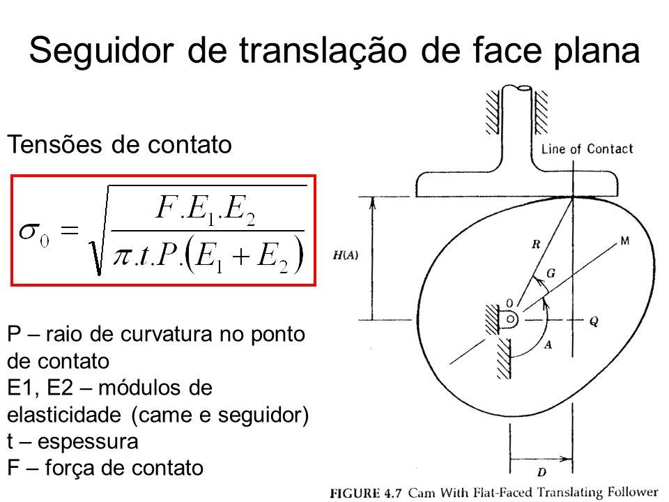 Raio de curvatura Raio de base mínimo Seguidor de translação de face plana