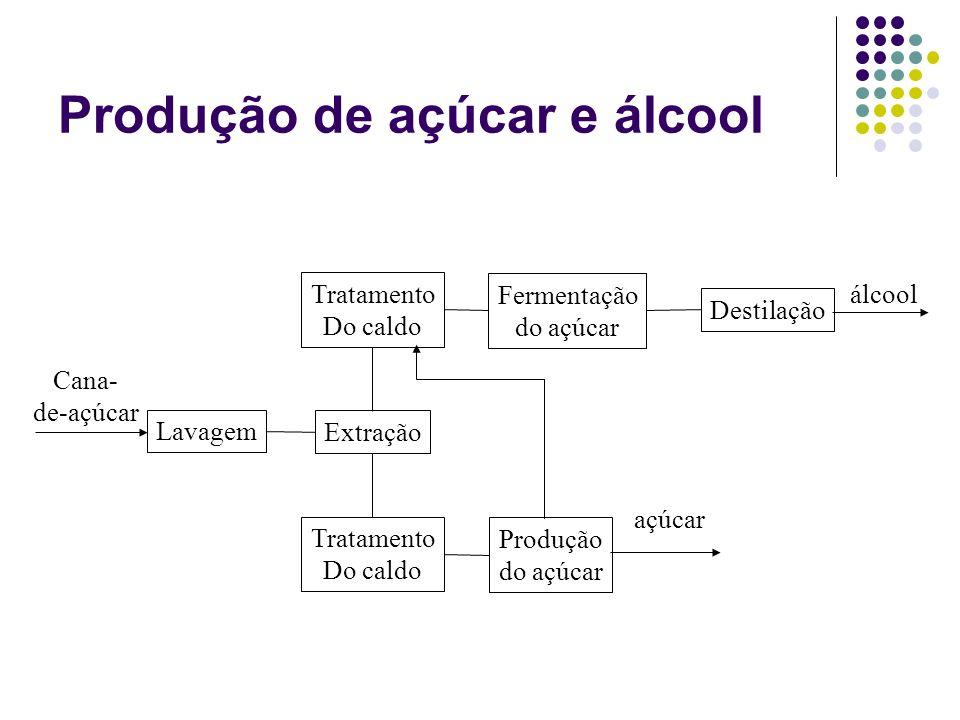 Produção de açúcar e álcool Produção do açúcar açúcar Fermentação do açúcar Destilação álcool Cana- de-açúcar Lavagem Extração Tratamento Do caldo Tra