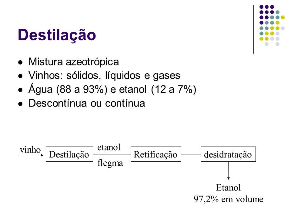 Destilação Mistura azeotrópica Vinhos: sólidos, líquidos e gases Água (88 a 93%) e etanol (12 a 7%) Descontínua ou contínua vinho Destilação etanol fl