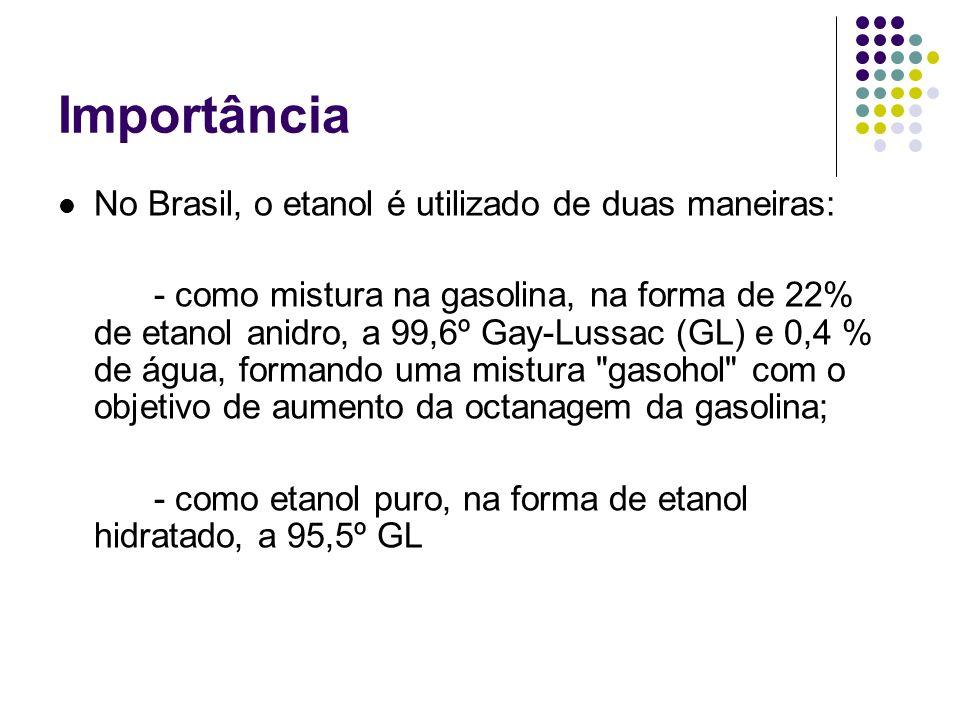 Importância No Brasil, o etanol é utilizado de duas maneiras: - como mistura na gasolina, na forma de 22% de etanol anidro, a 99,6º Gay-Lussac (GL) e