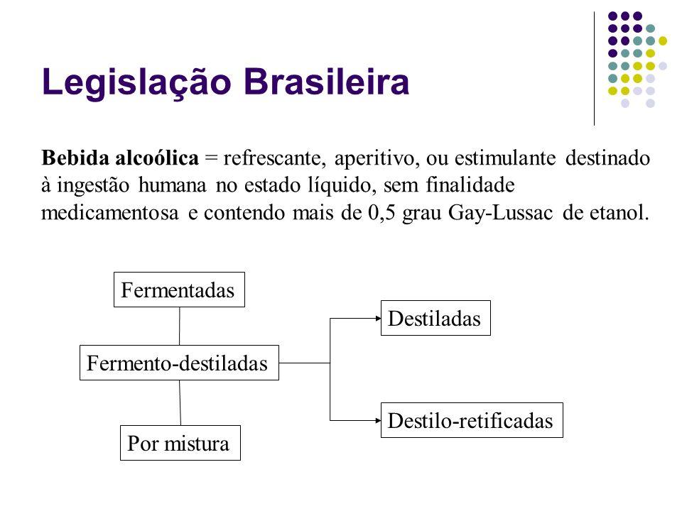 Legislação Brasileira Fermentadas Fermento-destiladas Por mistura Destiladas Destilo-retificadas Bebida alcoólica = refrescante, aperitivo, ou estimul