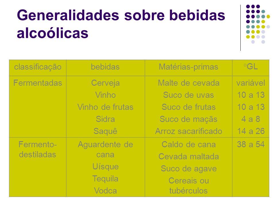 Generalidades sobre bebidas alcoólicas classificaçãobebidasMatérias-primas°GL FermentadasCerveja Vinho Vinho de frutas Sidra Saquê Malte de cevada Suc