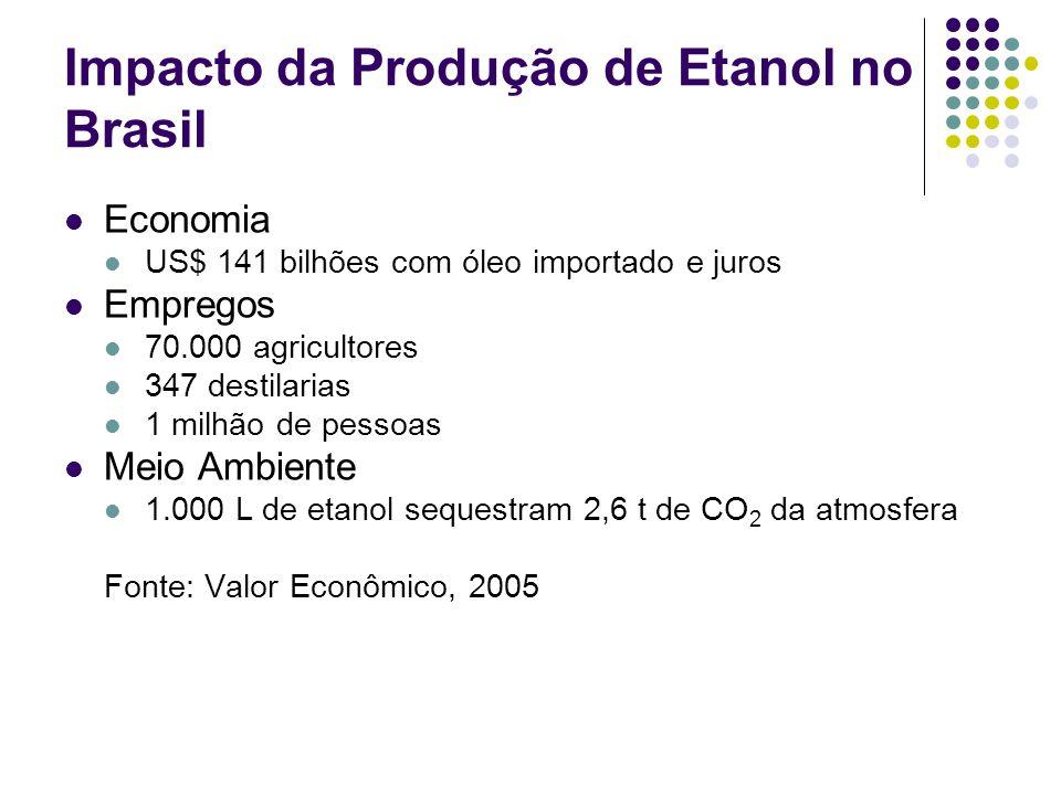 Impacto da Produção de Etanol no Brasil Economia US$ 141 bilhões com óleo importado e juros Empregos 70.000 agricultores 347 destilarias 1 milhão de p