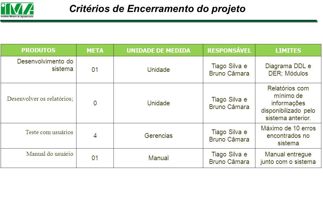 Critérios de Encerramento do projeto PRODUTOS METAUNIDADE DE MEDIDARESPONSÁVELLIMITES Desenvolvimento do sistema 01Unidade Tiago Silva e Bruno Câmara