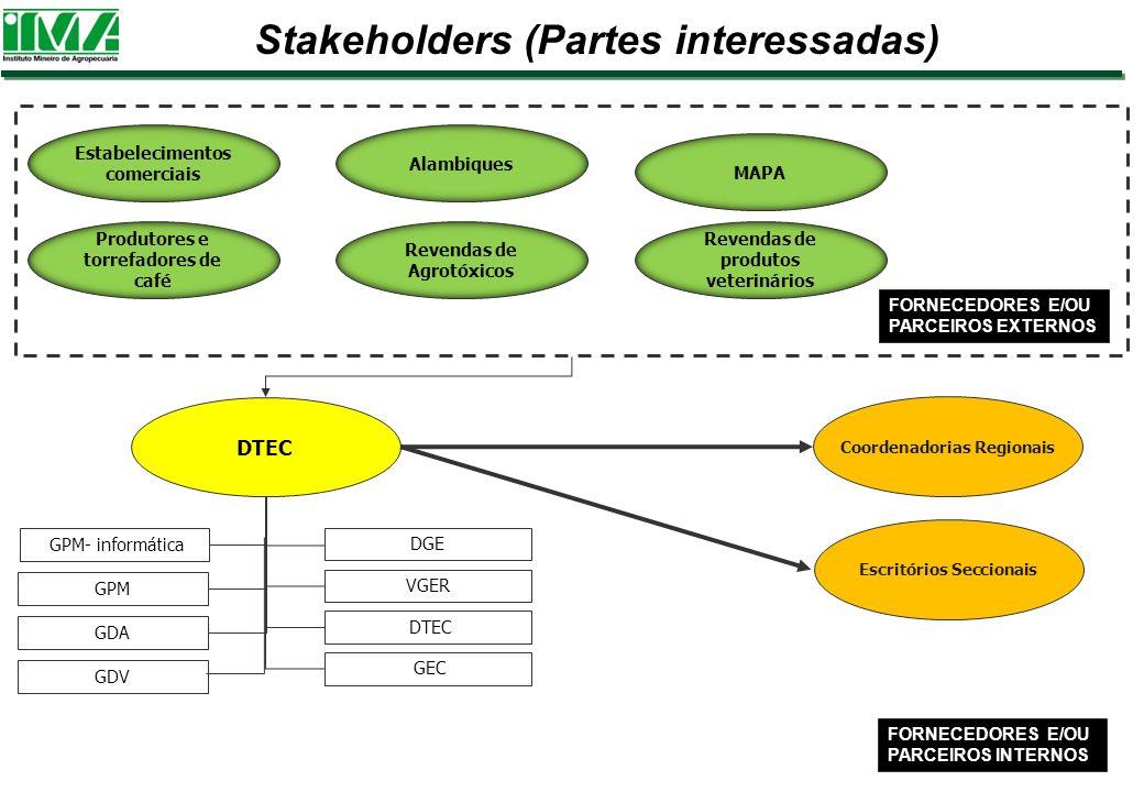 DTEC Coordenadorias Regionais GPM- informática VGER DGE FORNECEDORES E/OU PARCEIROS INTERNOS FORNECEDORES E/OU PARCEIROS EXTERNOS Stakeholders (Partes