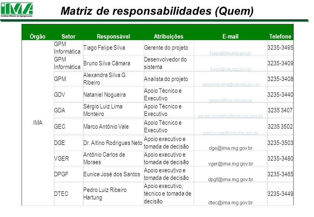 Matriz de responsabilidades (Quem) ÓrgãoSetorResponsávelAtribuiçõesE-mailTelefone IMA GPM Informática Tiago Felipe SilvaGerente do projeto Tiago@ima.m