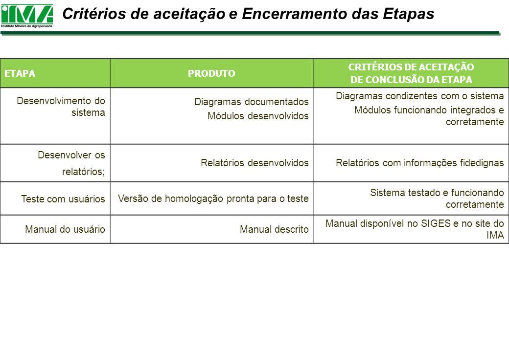 Critérios de aceitação e Encerramento das Etapas ETAPAPRODUTO CRITÉRIOS DE ACEITAÇÃO DE CONCLUSÃO DA ETAPA Desenvolvimento do sistema Diagramas docume